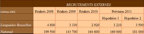 APEC Recrutement par profil