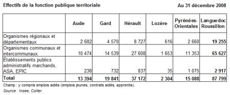 Les effectifs de la fonction publique territoriale en languedoc roussillon en 2008