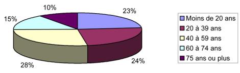 Population LR par Age