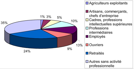 Population LR par Catégorie Socio-professionnelle