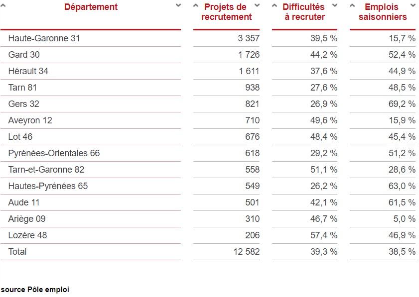 Prévision Recrutement Industrie Occitanie