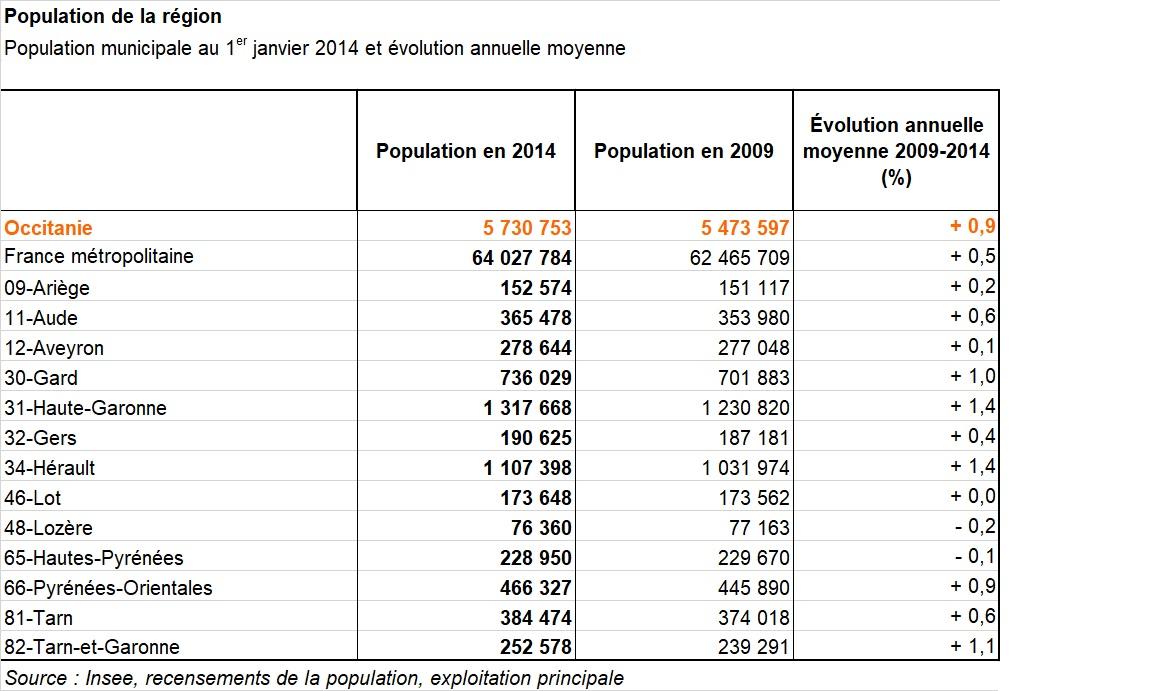 Population Occitanie