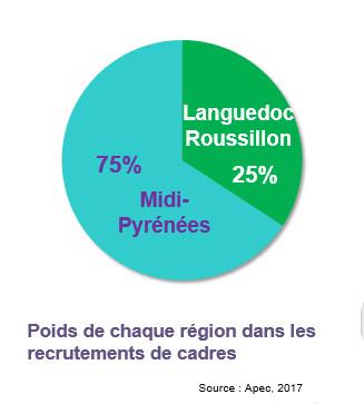 Le march de l 39 emploi cadres en occitanie - Cabinet de recrutement languedoc roussillon ...