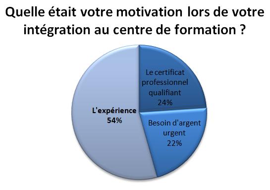 ESFA Intégration