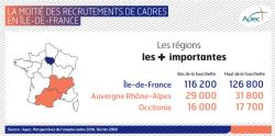 L'Occitanie : 3e région de France en termes de recrutements de cadres en 2018