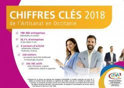 Les chiffres clés 2018 de l'artisanat en Occitanie