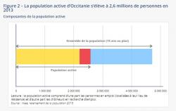 Occitanie : un marché du travail dynamique et attractif, mais un chômage élevé
