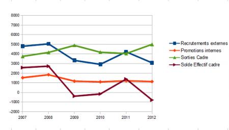 790 emplois cadre détruits en 2012
