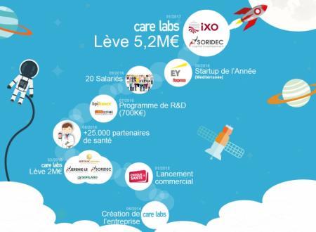 Care Labs lève 5,2M€ pour déployer son Chèque Santé en entreprise.